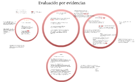 Copy of Evaluación por evidencias
