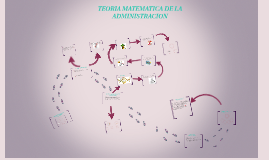 Copy of TEORIA MATEMATICA DE LA ADMINISTRACION