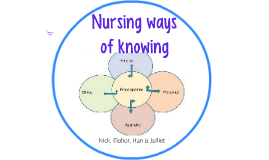 four patterns of knowing The perspective on patterns of knowing for nursing practice, advanced by carper (1978), serves as point of departure the four patterns of knowing.