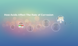 Copy of How Acids Affect The Rate of Corrosion