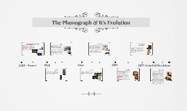 The Phonograph and its Evolution