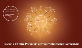 Lesson 23: Using Pronouns Correctly: Reference; Agreement