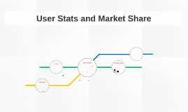 User Stats and Market Share