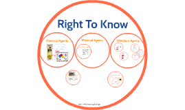 "What is ""Right to Know?"""