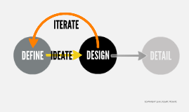 Copy of ideate:iterate