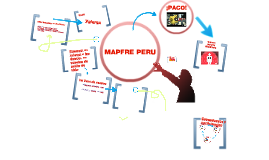 Copy of Copy of Auditoria Mapfre Peru