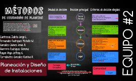 Copy of Copy of Copy of Métodos de Ubicación de Plantas