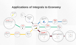Copy of Applications of Integrals to Economy