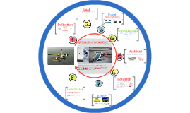 Copy of  AUTOMATION in AVIATION