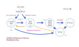 KOOFA Performance Formula 조직개발과 성과 공식