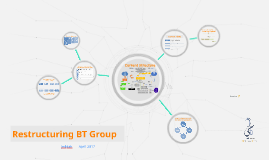 Restructuring BT Group