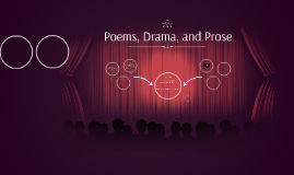 Copy of R.L.4.5 Explain the major differences between poems, drama,