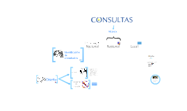 Procedimientos de consulta