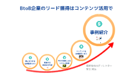 【ダイジェスト】BtoB企業のリード獲得の問題と解決策