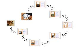 Copy of Ciclo de vida de productos tecnológicos