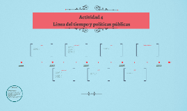 Actividad 4 linea del tiempo y políticas públicas