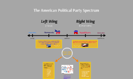 The American Political Party Spectrum