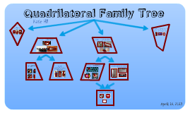 Copy of Quadrilateral Family Tree by jessica cagulangan on Prezi