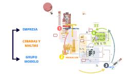 Copy of Fábrica Cebadas y maltas