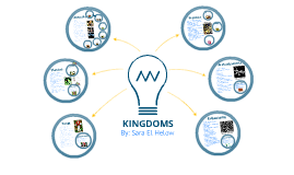 Kingdoms Mind-Map