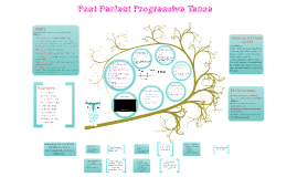 Copy of Past Perfect Progressive Tense