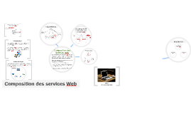 Composition des Services Web