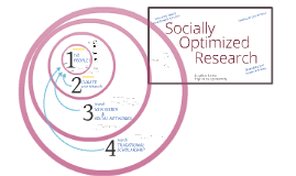 Socially Optimized Research