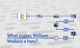 Copy of What makes William Wallace a hero
