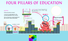 Copy of FOUR PILLARS OF EDUCATION