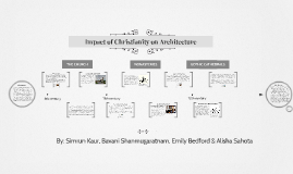 Impact of Christianity on Architecture