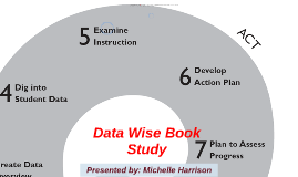 Data Wise Book Study