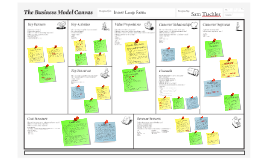 Copy of Business Model Canvas: Inner Loop Farm