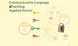 Communicative Language