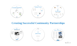 Community Partnerships Chapter 6: Review & References