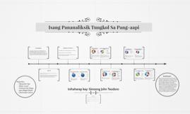 Copy of Isang Pananaliksik Tungkol Sa Pang-aapi (Bullying)
