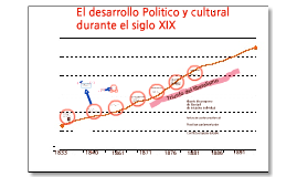 El desarrollo Político y cultural del siglo XIX