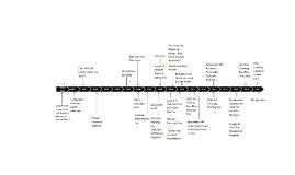 Coalition Timeline