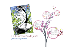 Resurrección de Jesús