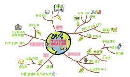 30812김자경-마인드맵