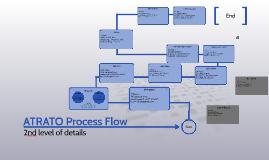 ATRATO Process Flow