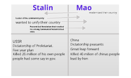 comparison between stalin and hitler V abstract comparing hitler and stalin: certain cultural considerations by phillip w weiss adviser: professor david m gordon there is a great temptation to compare the adolf hitler and joseph stalin.