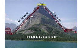 Copy of Elements of Plot