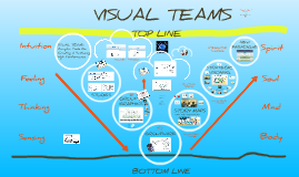VISUAL TEAMS: Graphic Tools for Creating and Sustaining High Performance