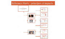 Réformes Hartz : principes et impacts