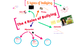 Copy of Bully Roles