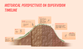 Copy of Historical Perspectives on Supervision Timeline