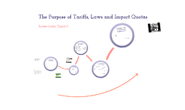 Copy of Business - The Purpose of Tariffs, Laws and Import Quotas