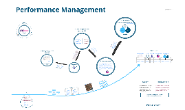 Performance Management - Modern companies