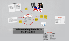 Copy of Understanding the Role of the President