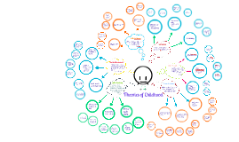 Copy of Theories Mind Map